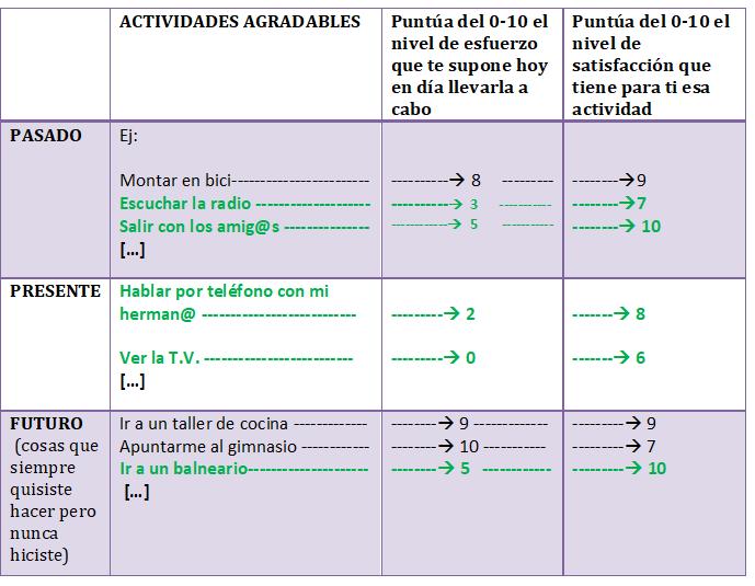 activación conductual