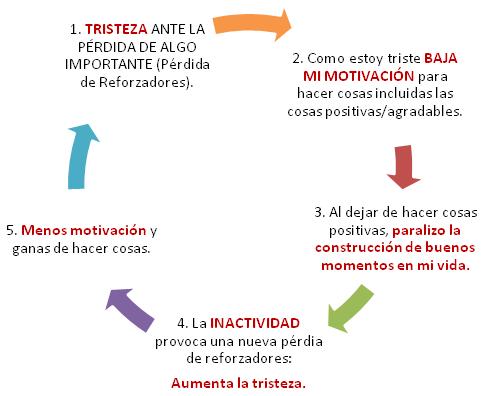 GRÁFICA_LA TRAMPA DE LA DEPRESIÓN