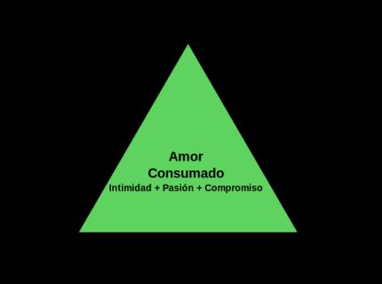 el-triangulo-del-amor-segun-sterneberg