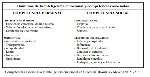 dominios de inteligencia emocional y competencias asociadas